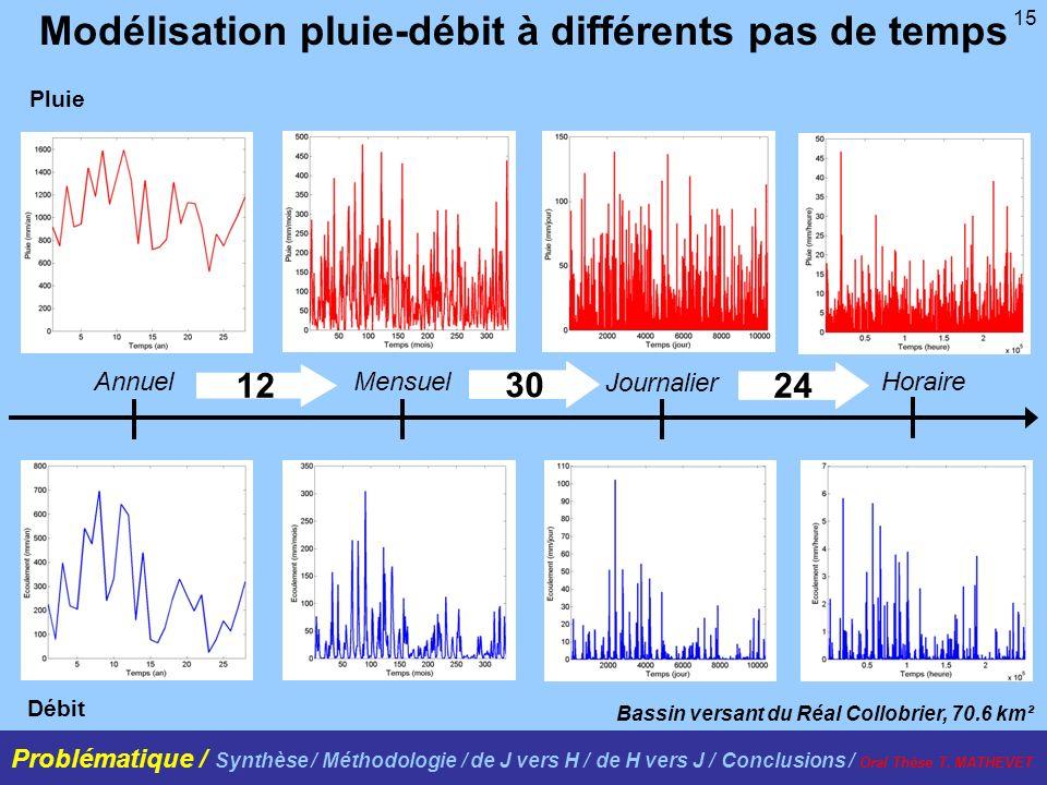 15 Modélisation pluie-débit à différents pas de temps Bassin versant du Réal Collobrier, 70.6 km² Pluie Débit 12 30 24 AnnuelMensuel Journalier Horair