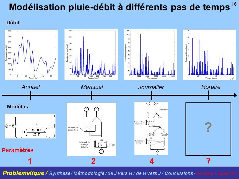 16 Débit Modèles AnnuelMensuel Journalier Horaire 124 Modélisation pluie-débit à différents pas de temps Paramètres ? ? Problématique / Synthèse / Mét