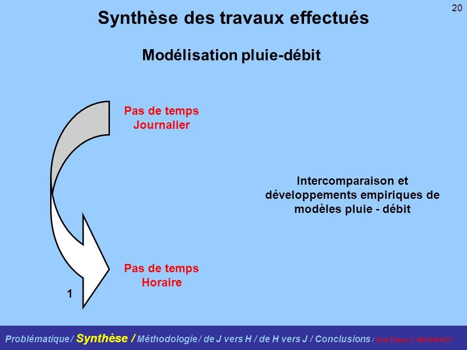20 Synthèse des travaux effectués Intercomparaison et développements empiriques de modèles pluie - débit Pas de temps Journalier Pas de temps Horaire