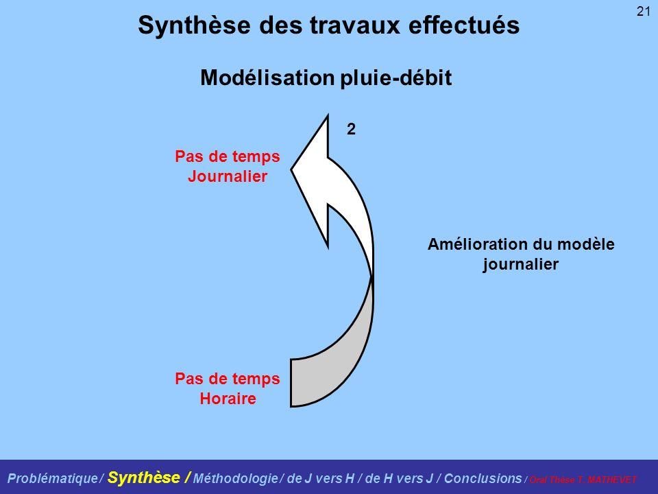 21 Synthèse des travaux effectués Amélioration du modèle journalier Pas de temps Journalier Pas de temps Horaire 2 Modélisation pluie-débit Problémati