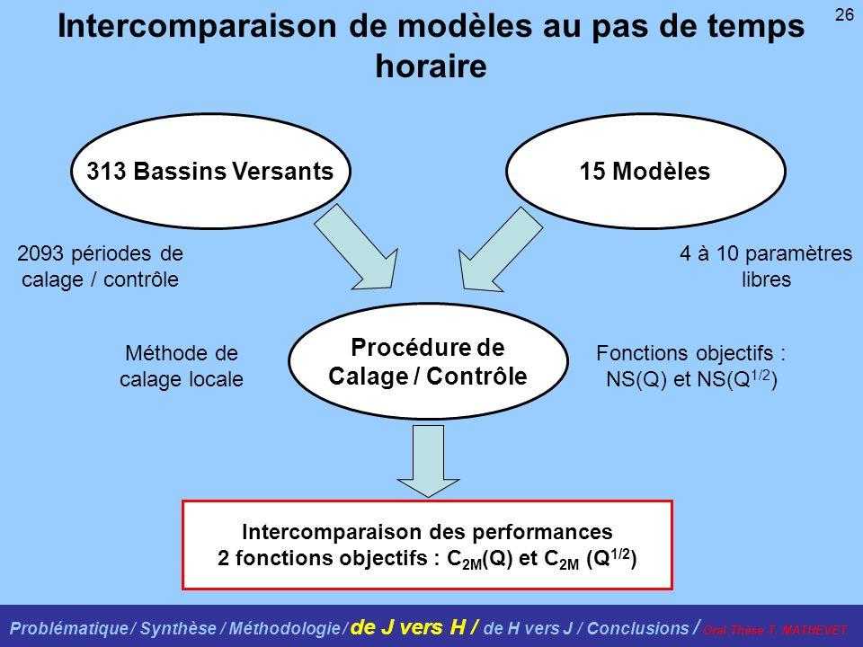 26 Intercomparaison de modèles au pas de temps horaire 313 Bassins Versants15 Modèles Procédure de Calage / Contrôle 4 à 10 paramètres libres 2093 périodes de calage / contrôle Méthode de calage locale Fonctions objectifs : NS(Q) et NS(Q 1/2 ) Intercomparaison des performances 2 fonctions objectifs : C 2M (Q) et C 2M (Q 1/2 ) Problématique / Synthèse / Méthodologie / de J vers H / de H vers J / Conclusions / Oral Thèse T.