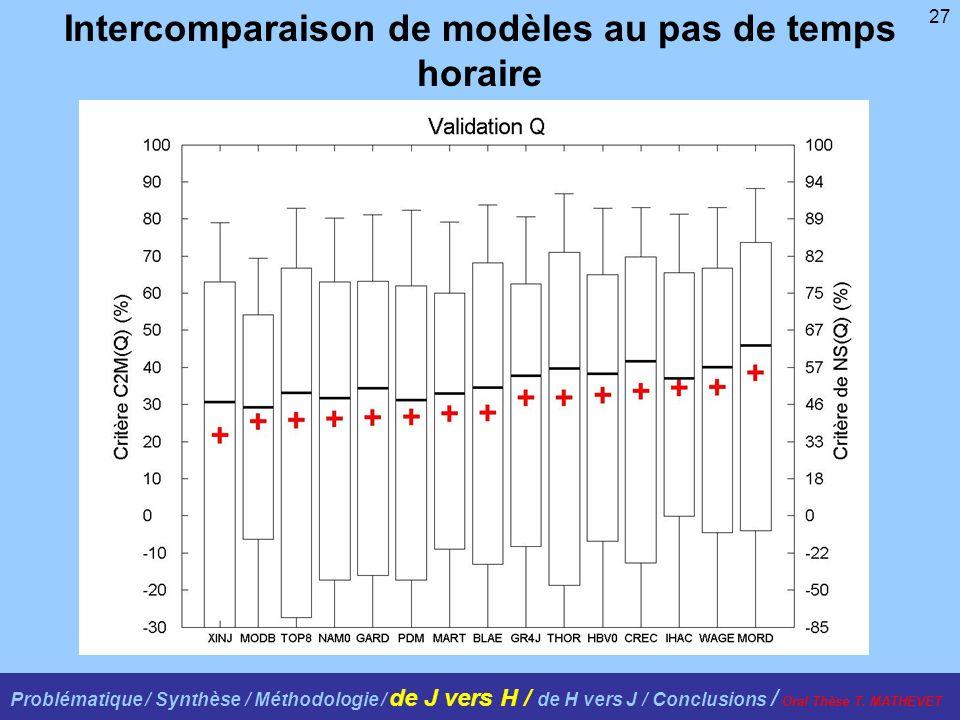 27 Intercomparaison de modèles au pas de temps horaire Problématique / Synthèse / Méthodologie / de J vers H / de H vers J / Conclusions / Oral Thèse