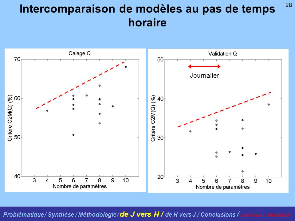 28 Intercomparaison de modèles au pas de temps horaire Journalier Problématique / Synthèse / Méthodologie / de J vers H / de H vers J / Conclusions /