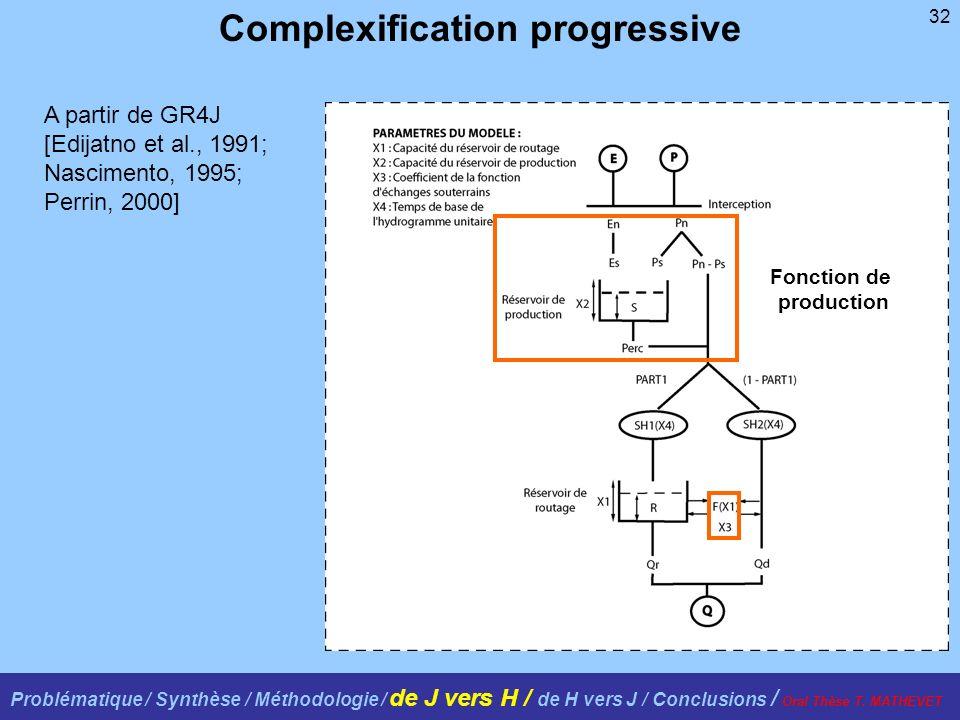 32 Complexification progressive A partir de GR4J [Edijatno et al., 1991; Nascimento, 1995; Perrin, 2000] Fonction de production Problématique / Synthèse / Méthodologie / de J vers H / de H vers J / Conclusions / Oral Thèse T.