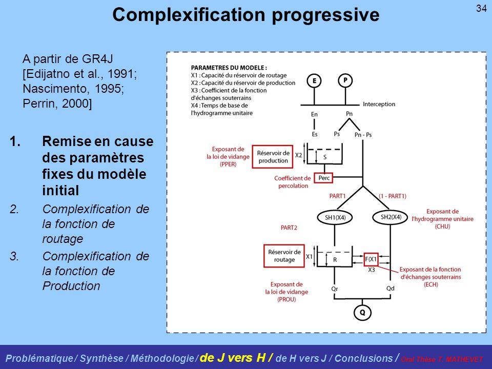 34 1.Remise en cause des paramètres fixes du modèle initial 2.Complexification de la fonction de routage 3.Complexification de la fonction de Production Complexification progressive A partir de GR4J [Edijatno et al., 1991; Nascimento, 1995; Perrin, 2000] Problématique / Synthèse / Méthodologie / de J vers H / de H vers J / Conclusions / Oral Thèse T.