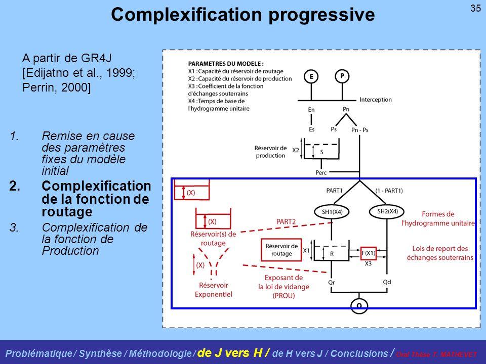 35 1.Remise en cause des paramètres fixes du modèle initial 2.Complexification de la fonction de routage 3.Complexification de la fonction de Producti
