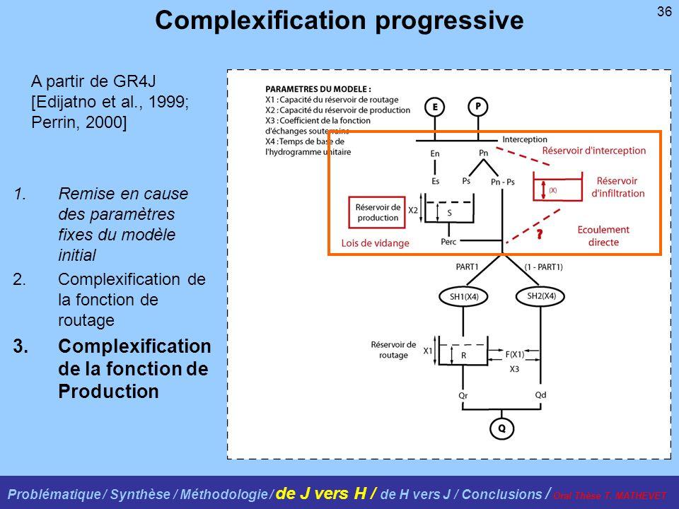 36 A partir de GR4J [Edijatno et al., 1999; Perrin, 2000] Complexification progressive 1.Remise en cause des paramètres fixes du modèle initial 2.Complexification de la fonction de routage 3.Complexification de la fonction de Production Problématique / Synthèse / Méthodologie / de J vers H / de H vers J / Conclusions / Oral Thèse T.