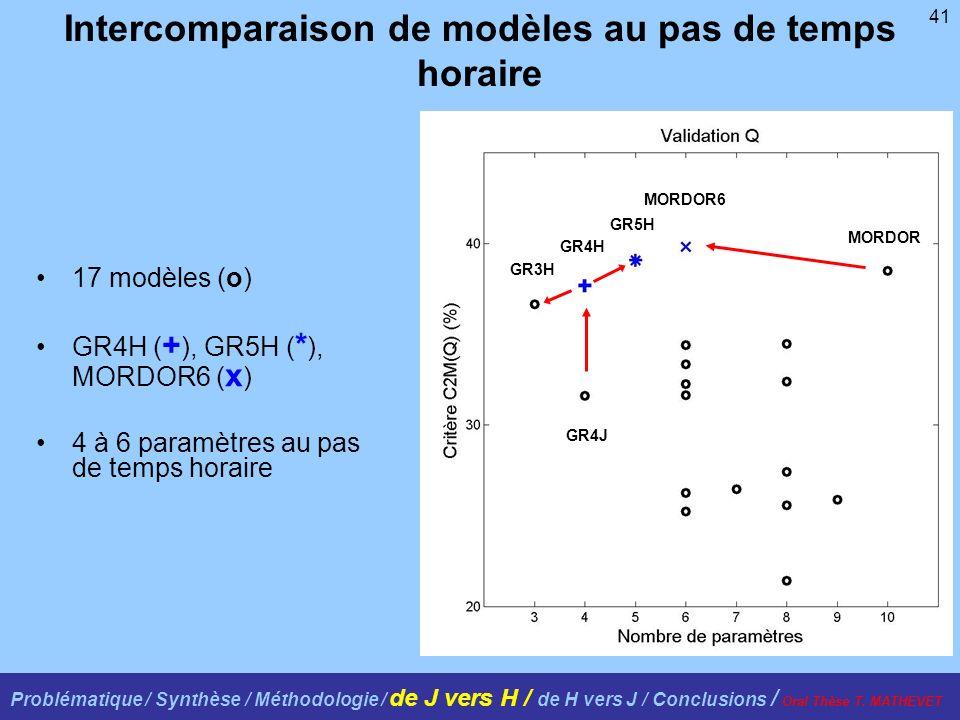 41 17 modèles (o) GR4H ( + ), GR5H ( * ), MORDOR6 ( x ) 4 à 6 paramètres au pas de temps horaire GR4J GR4H GR3H GR5H MORDOR MORDOR6 Intercomparaison de modèles au pas de temps horaire Problématique / Synthèse / Méthodologie / de J vers H / de H vers J / Conclusions / Oral Thèse T.