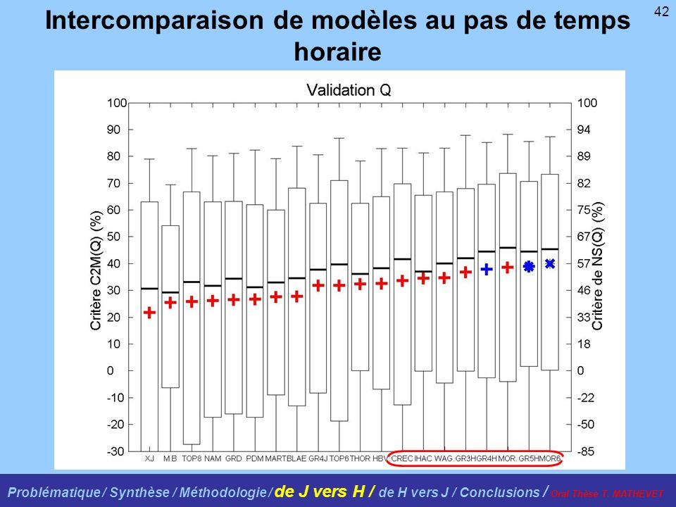 42 Intercomparaison de modèles au pas de temps horaire Problématique / Synthèse / Méthodologie / de J vers H / de H vers J / Conclusions / Oral Thèse