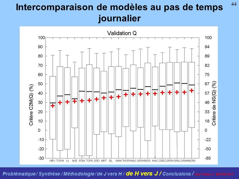 44 Intercomparaison de modèles au pas de temps journalier Problématique / Synthèse / Méthodologie / de J vers H / de H vers J / Conclusions / Oral Thè