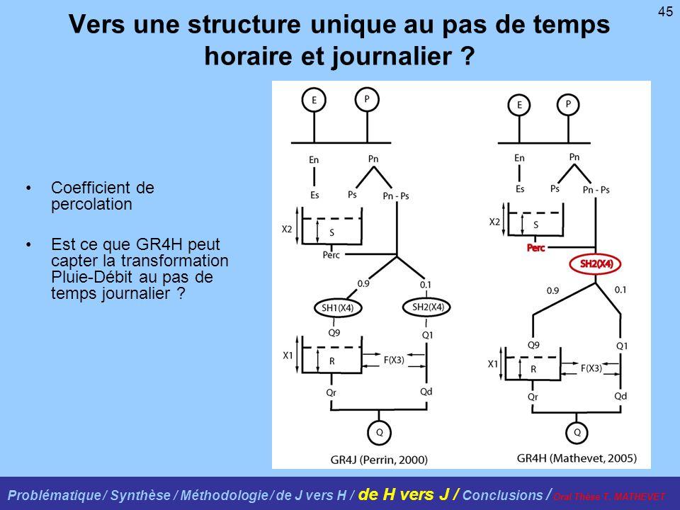 45 Vers une structure unique au pas de temps horaire et journalier ? Coefficient de percolation Est ce que GR4H peut capter la transformation Pluie-Dé