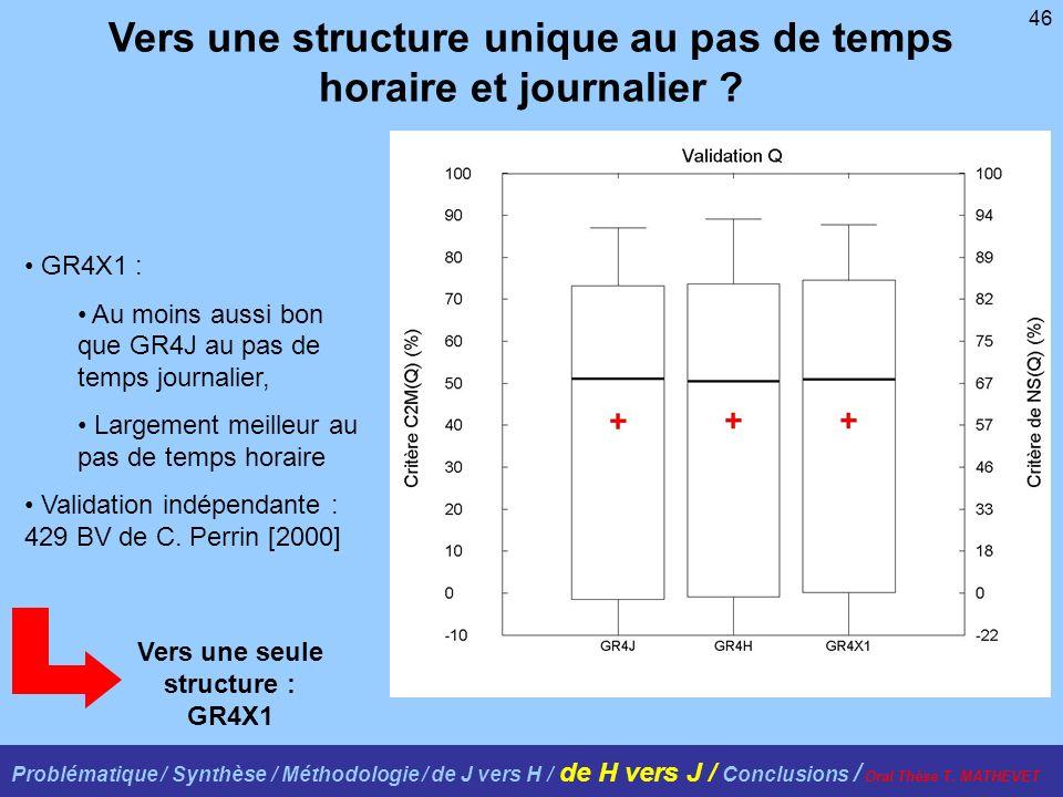 46 GR4X1 : Au moins aussi bon que GR4J au pas de temps journalier, Largement meilleur au pas de temps horaire Validation indépendante : 429 BV de C. P