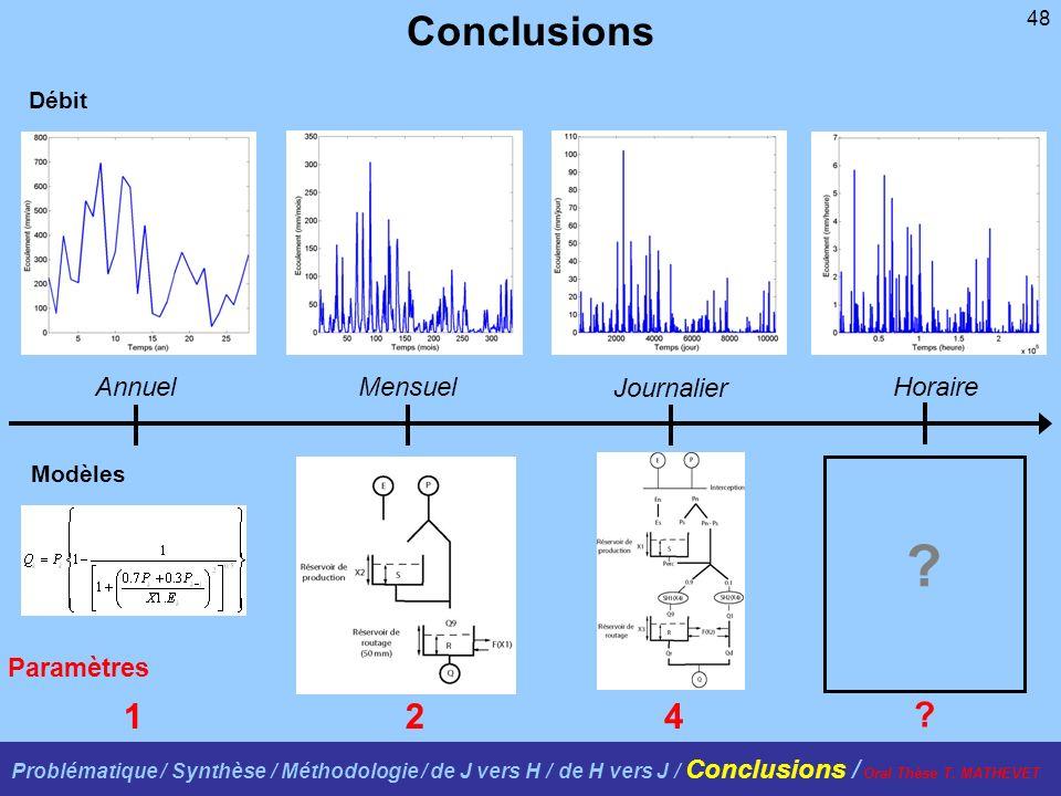 48 Débit Modèles AnnuelMensuel Journalier Horaire 124 Conclusions Paramètres ? ? Problématique / Synthèse / Méthodologie / de J vers H / de H vers J /