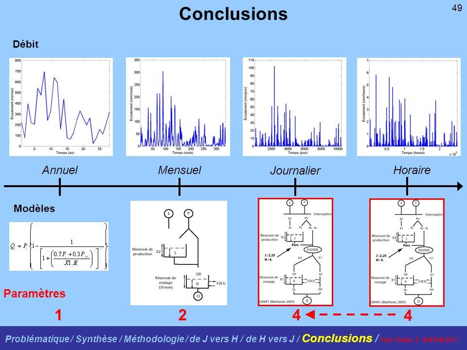 49 Débit Modèles AnnuelMensuel Journalier Horaire 124 Conclusions Paramètres 4 Problématique / Synthèse / Méthodologie / de J vers H / de H vers J / C