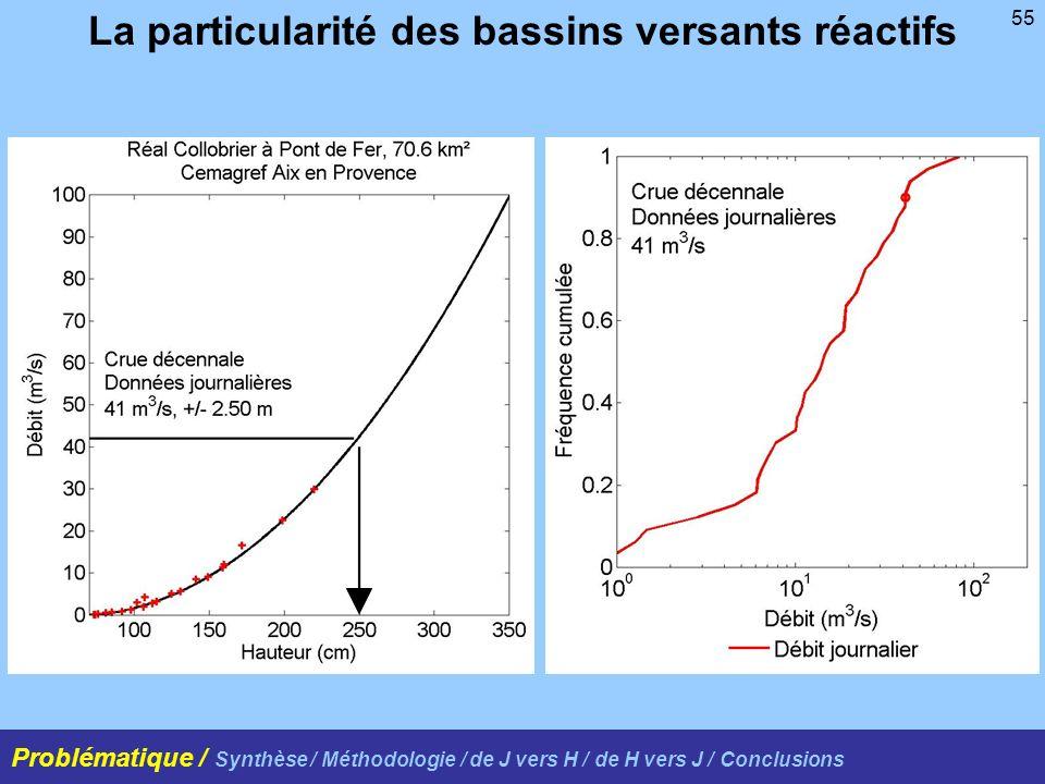 55 La particularité des bassins versants réactifs Problématique / Synthèse / Méthodologie / de J vers H / de H vers J / Conclusions