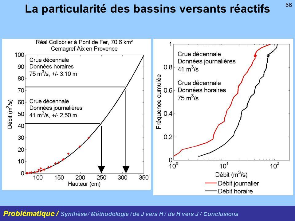 56 La particularité des bassins versants réactifs Problématique / Synthèse / Méthodologie / de J vers H / de H vers J / Conclusions