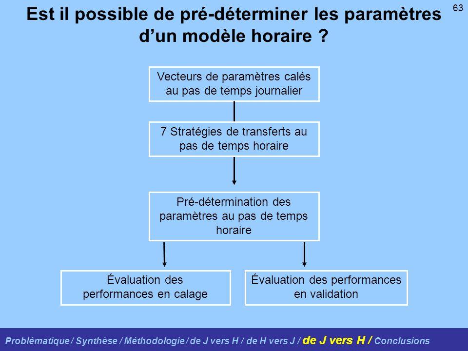 63 Problématique / Synthèse / Méthodologie / de J vers H / de H vers J / de J vers H / Conclusions Est il possible de pré-déterminer les paramètres dun modèle horaire .