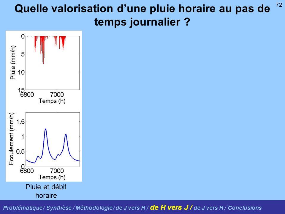 72 Problématique / Synthèse / Méthodologie / de J vers H / de H vers J / de J vers H / Conclusions Quelle valorisation dune pluie horaire au pas de temps journalier .