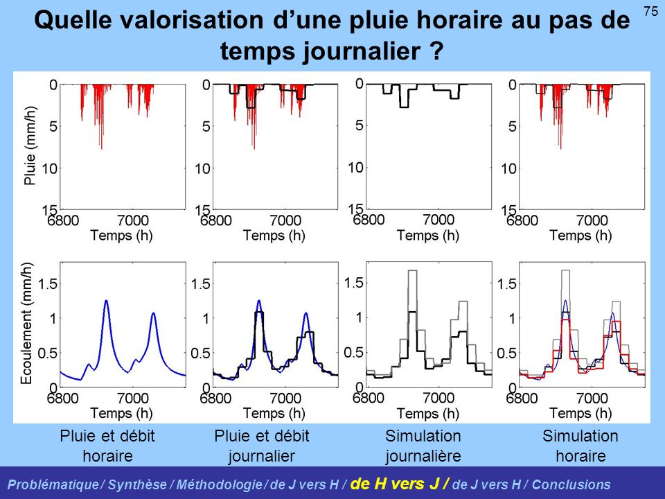 75 Quelle valorisation dune pluie horaire au pas de temps journalier ? Problématique / Synthèse / Méthodologie / de J vers H / de H vers J / de J vers