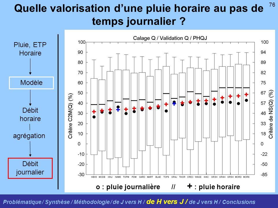 76 Quelle valorisation dune pluie horaire au pas de temps journalier ? Problématique / Synthèse / Méthodologie / de J vers H / de H vers J / de J vers