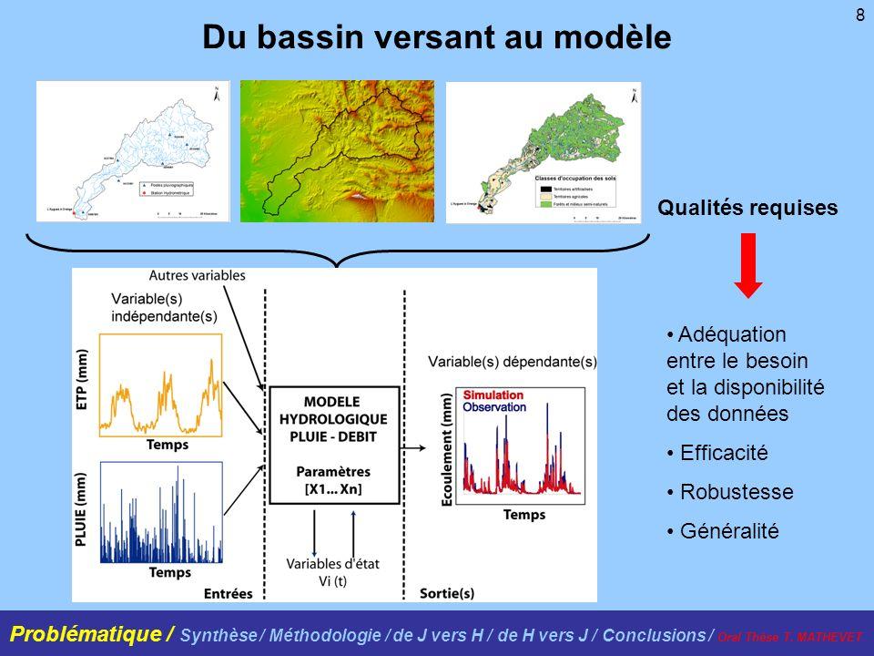 8 Du bassin versant au modèle Adéquation entre le besoin et la disponibilité des données Efficacité Robustesse Généralité Qualités requises Problématique / Synthèse / Méthodologie / de J vers H / de H vers J / Conclusions / Oral Thèse T.