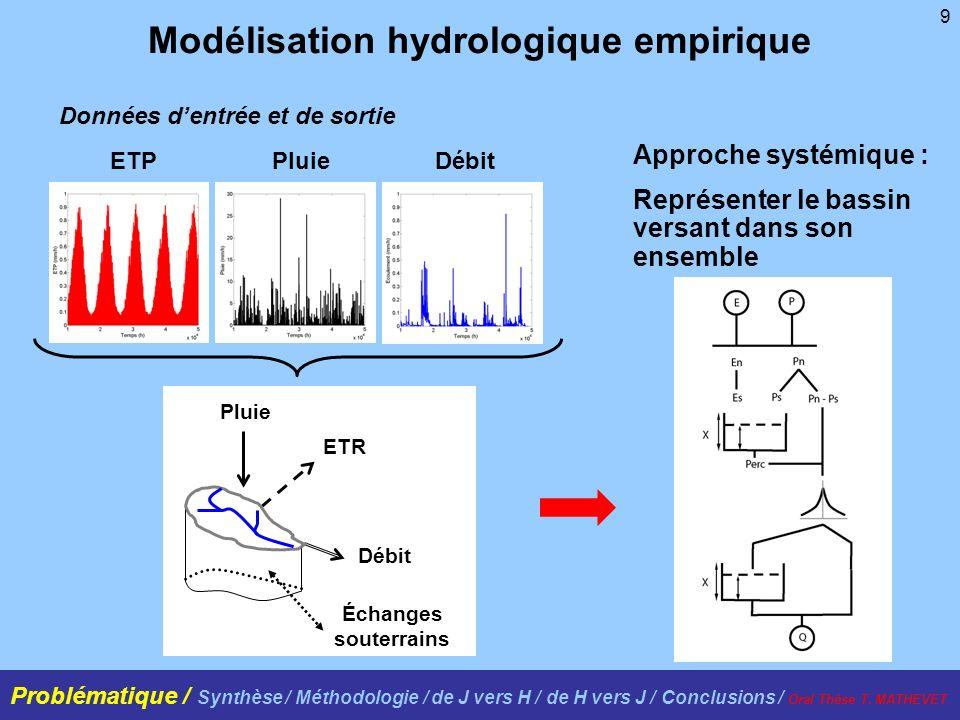 9 Modélisation hydrologique empirique Pluie Échanges souterrains ETR Débit Données dentrée et de sortie Approche systémique : Représenter le bassin ve