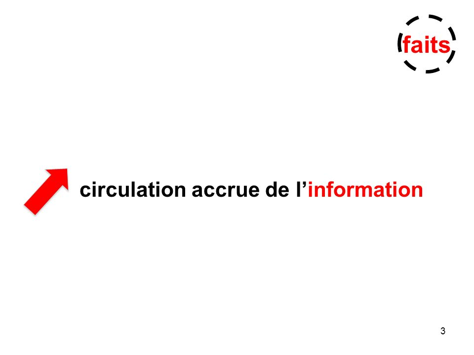 3 circulation accrue de linformation faits