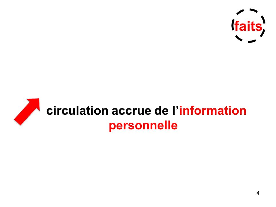 4 circulation accrue de linformation personnelle faits