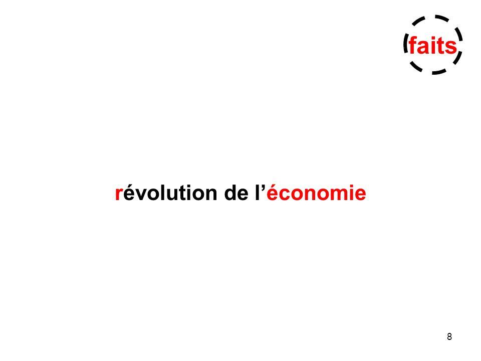 8 révolution de léconomie faits