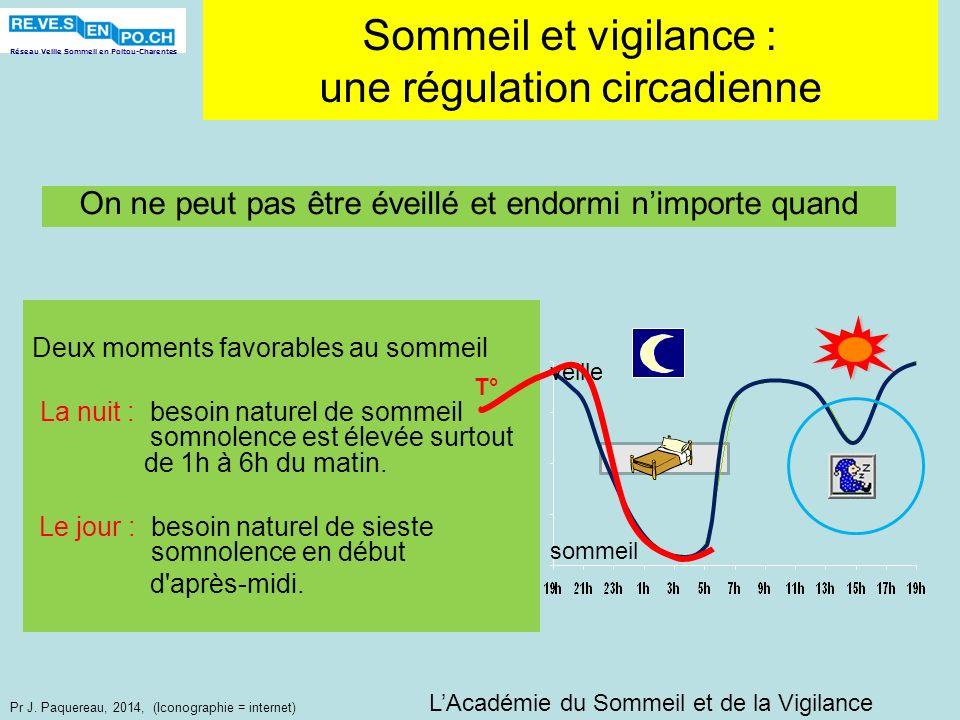 Réseau Veille Sommeil en Poitou-Charentes Pr J. Paquereau, 2014, (Iconographie = internet) Sommeil et vigilance : une régulation circadienne Deux mome