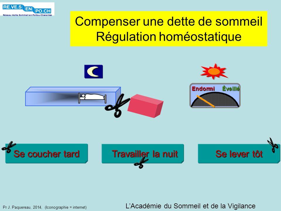 Réseau Veille Sommeil en Poitou-Charentes Pr J. Paquereau, 2014, (Iconographie = internet) Compenser une dette de sommeil Régulation homéostatique Éve