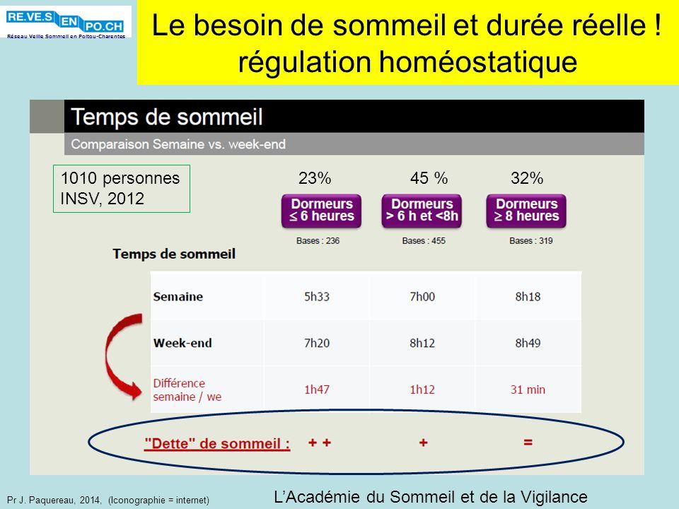 Réseau Veille Sommeil en Poitou-Charentes Pr J. Paquereau, 2014, (Iconographie = internet) Le besoin de sommeil et durée réelle ! régulation homéostat