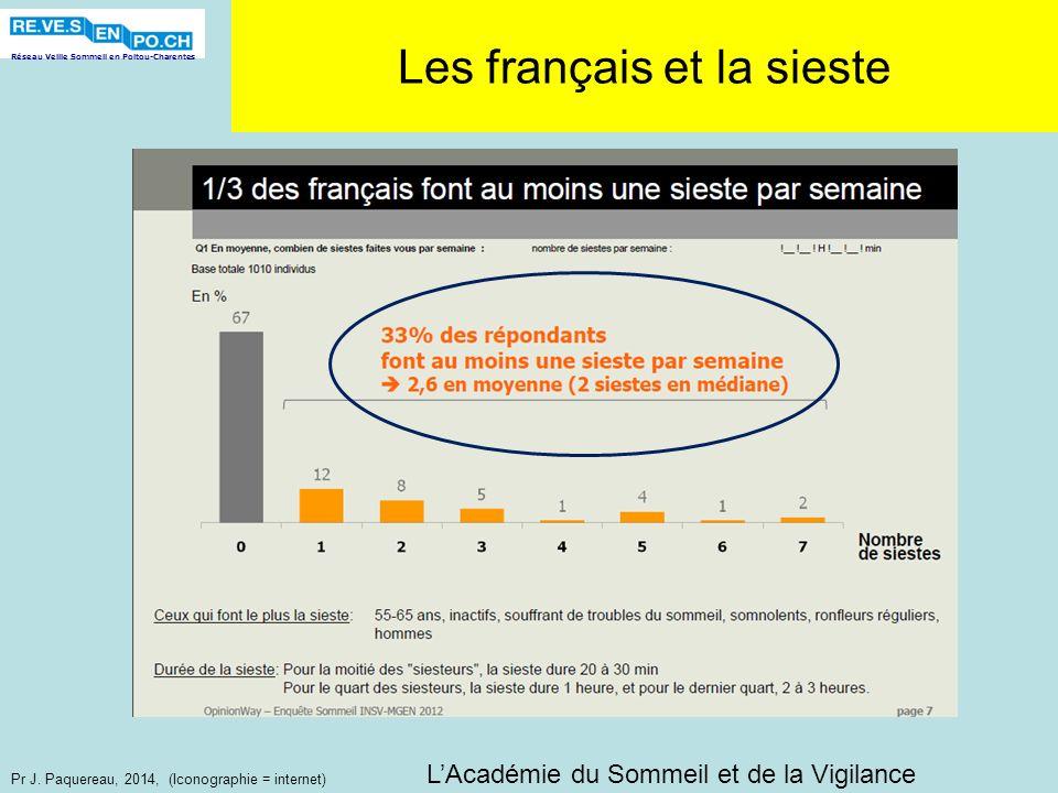 Réseau Veille Sommeil en Poitou-Charentes Pr J. Paquereau, 2014, (Iconographie = internet) Les français et la sieste LAcadémie du Sommeil et de la Vig