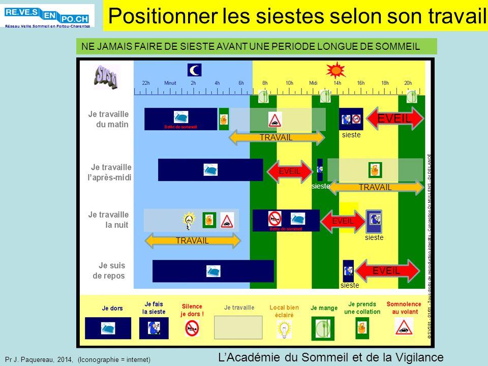 Réseau Veille Sommeil en Poitou-Charentes Pr J. Paquereau, 2014, (Iconographie = internet) Positionner les siestes selon son travail NE JAMAIS FAIRE D