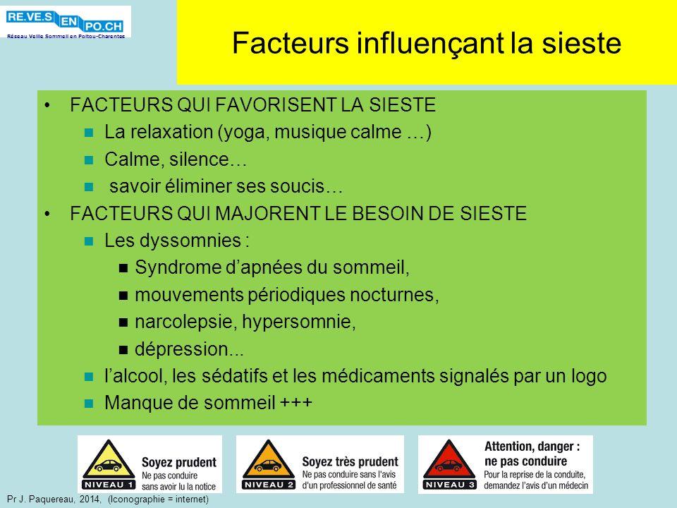 Réseau Veille Sommeil en Poitou-Charentes Pr J. Paquereau, 2014, (Iconographie = internet) Facteurs influençant la sieste FACTEURS QUI FAVORISENT LA S