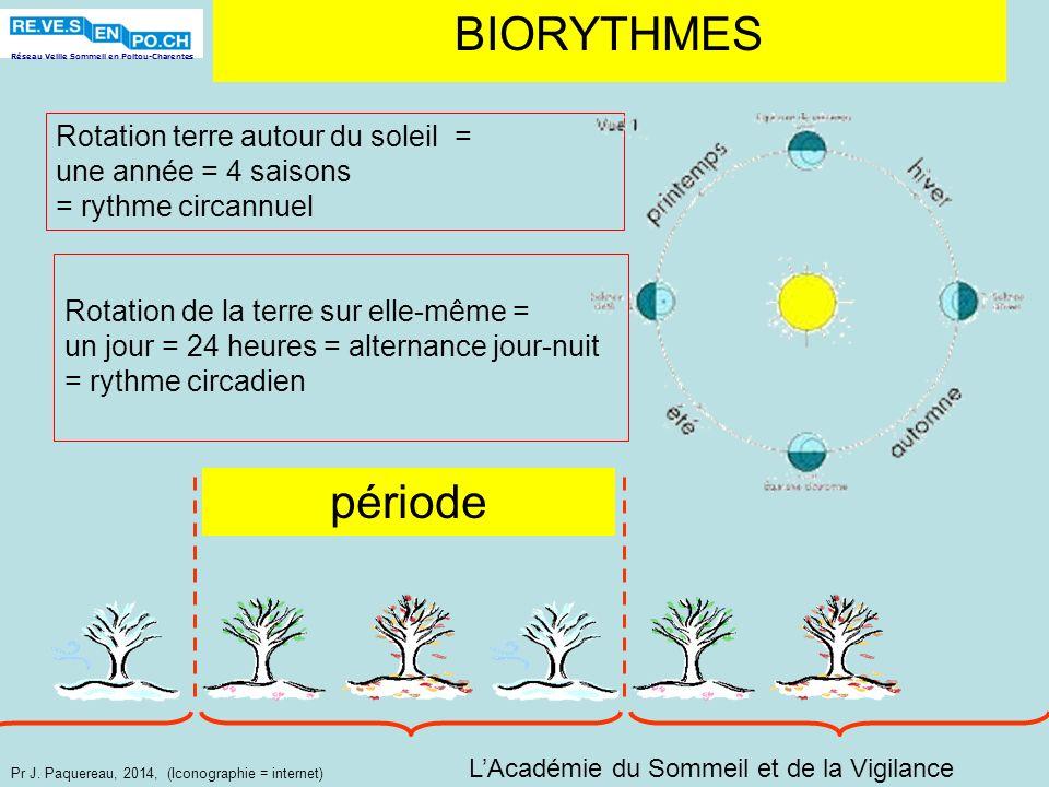 Réseau Veille Sommeil en Poitou-Charentes Pr J. Paquereau, 2014, (Iconographie = internet) BIORYTHMES Rotation terre autour du soleil = une année = 4