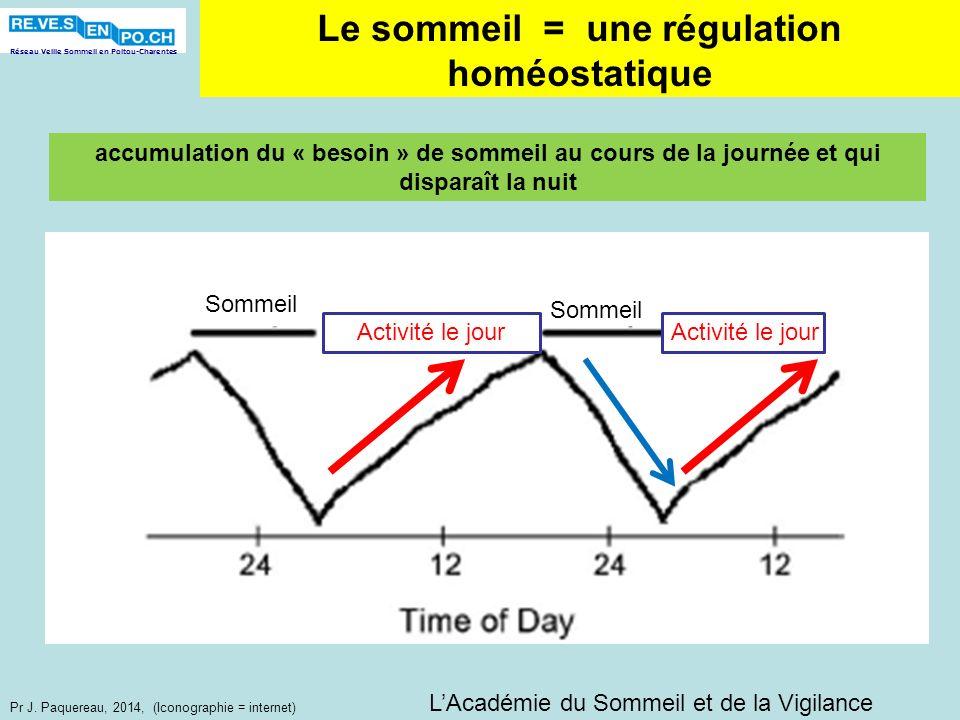 Réseau Veille Sommeil en Poitou-Charentes Pr J. Paquereau, 2014, (Iconographie = internet) Le sommeil = une régulation homéostatique Sommeil Activité
