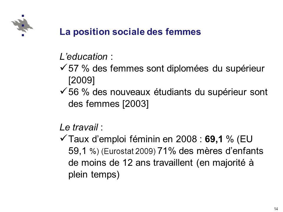 14 La position sociale des femmes Leducation : 57 % des femmes sont diplomées du supérieur [2009] 56 % des nouveaux étudiants du supérieur sont des femmes [2003] Le travail : Taux demploi féminin en 2008 : 69,1 % (EU 59,1 %) (Eurostat 2009) 71% des mères denfants de moins de 12 ans travaillent (en majorité à plein temps)