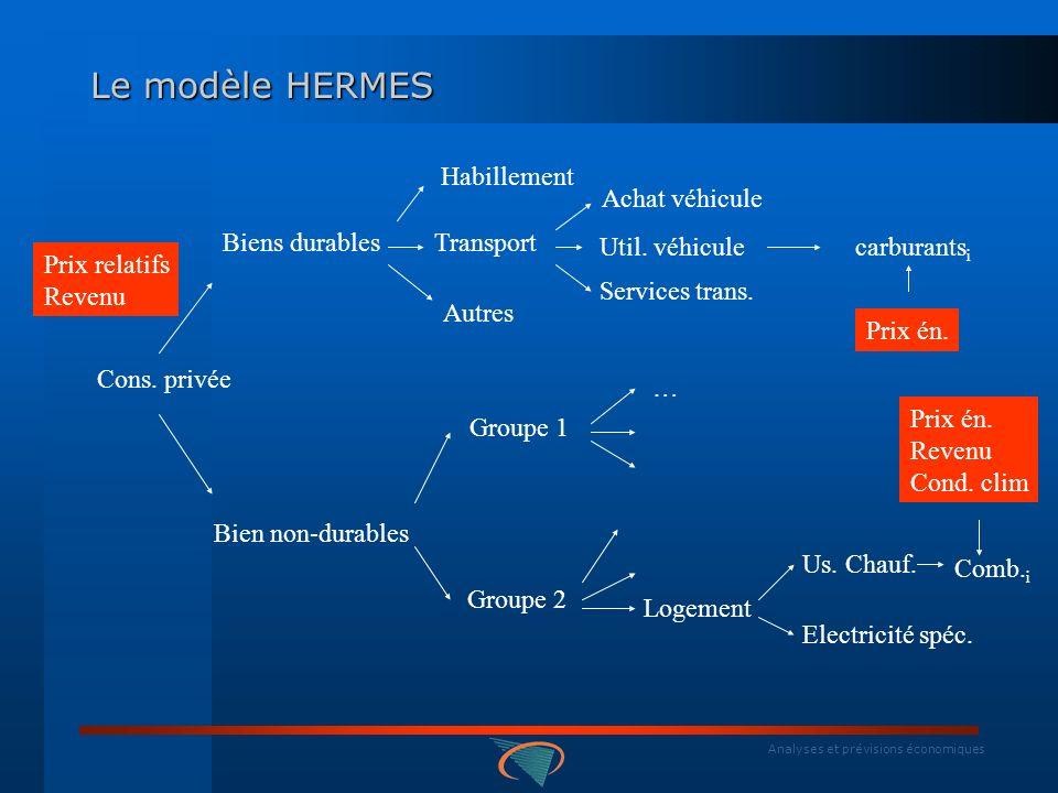 Analyses et prévisions économiques Le modèle HERMES Cons.