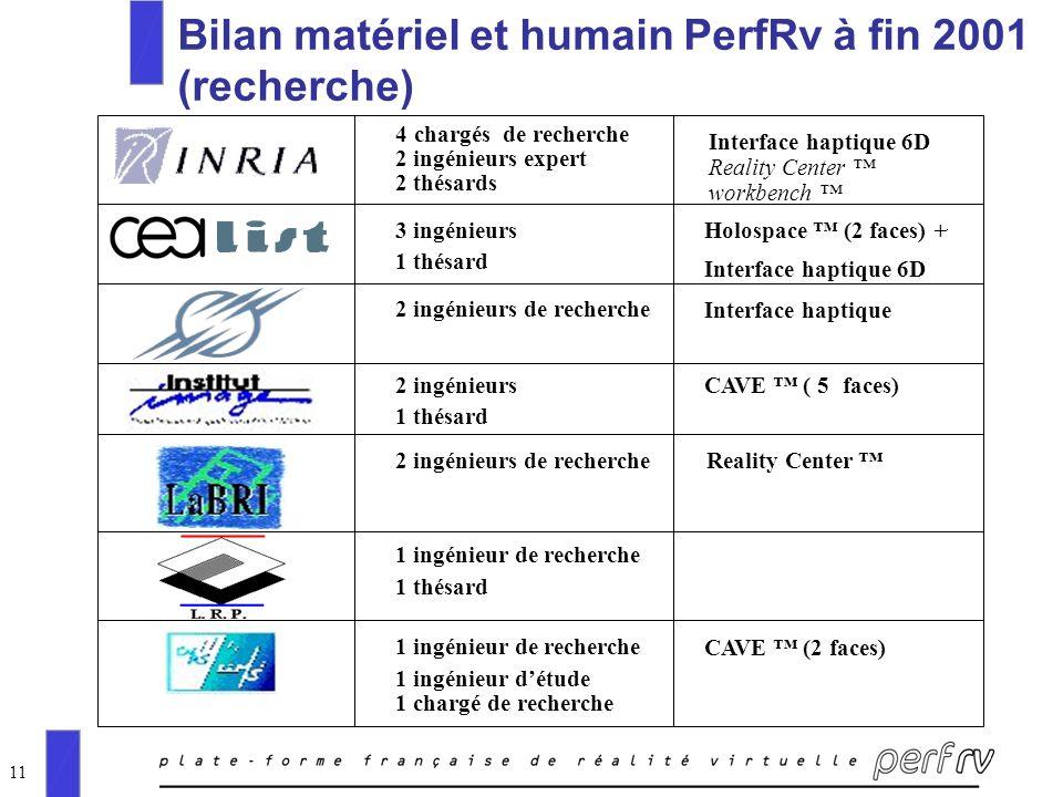 11 Bilan matériel et humain PerfRv à fin 2001 (recherche) 4chargés de recherche 2 ingénieurs expert 2 thésards Reality Center workbench Interface hapt