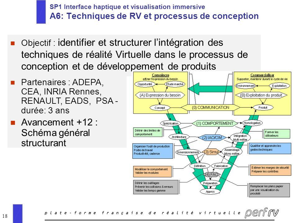 18 SP1 Interface haptique et visualisation immersive A6: Techniques de RV et processus de conception n Objectif : identifier et structurer lintégratio