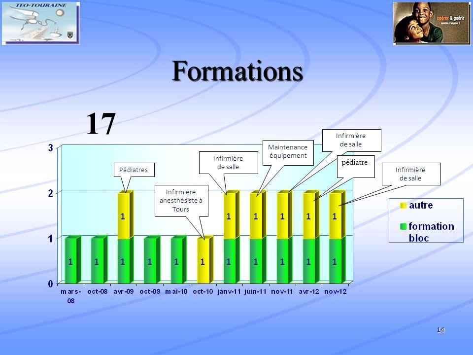 14 Formations 17 Infirmière de salle Pédiatres Infirmière anesthésiste à Tours Maintenance équipement Infirmière de salle pédiatre Infirmière de salle