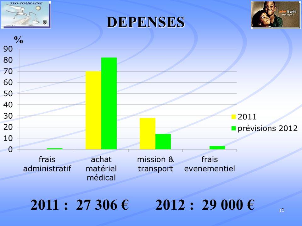 15 % 2011 : 27 306 2012 : 29 000 DEPENSES