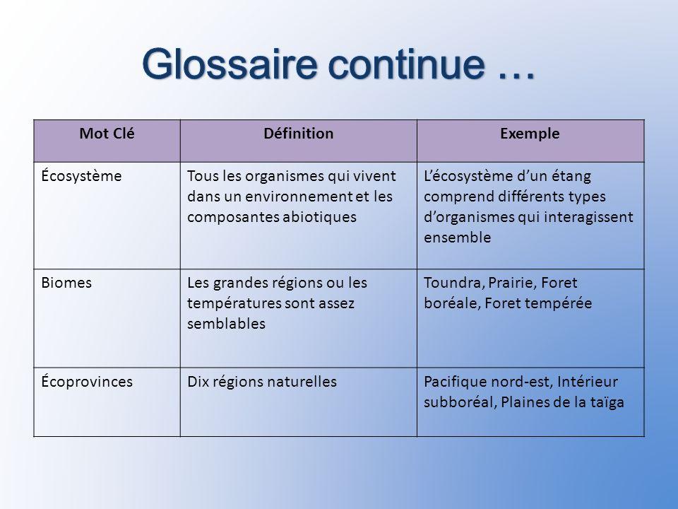 Exemple des facteurs abiotiques Lair Vent Gaz/Vapeur Soleil Lumière Température Leau Le sol