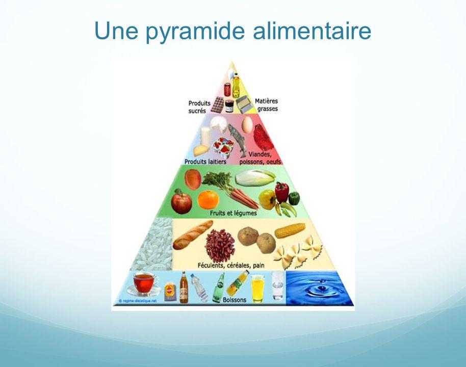 Comment faire pour manger équilibré? Il suffit de composer ses repas à laide de ce tableau: ExempleNombre de portions par jour. Produits céréaliers. p