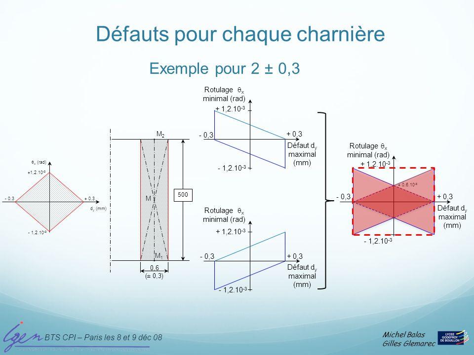 BTS CPI – Paris les 8 et 9 déc 08 Michel Balas Gilles Glemarec Défauts pour chaque charnière + 0,3 - 0,3 - 1,2.10 -3 + 1,2.10 -3 Défaut d y maximal (m