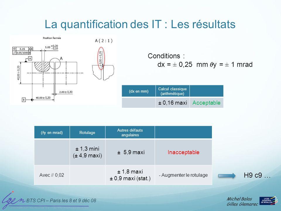 BTS CPI – Paris les 8 et 9 déc 08 Michel Balas Gilles Glemarec La quantification des IT : Les résultats ( y en mrad) Rotulage Autres défauts angulaire