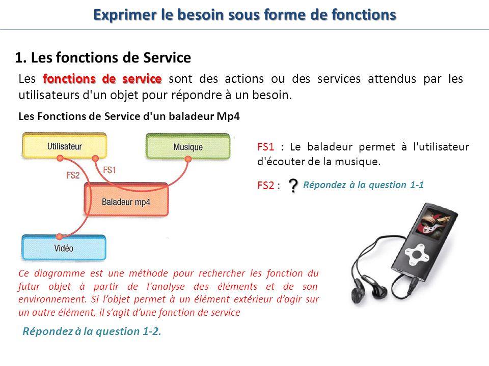 Exprimer le besoin sous forme de fonctions 1. Les fonctions de Service fonctions de service Les fonctions de service sont des actions ou des services