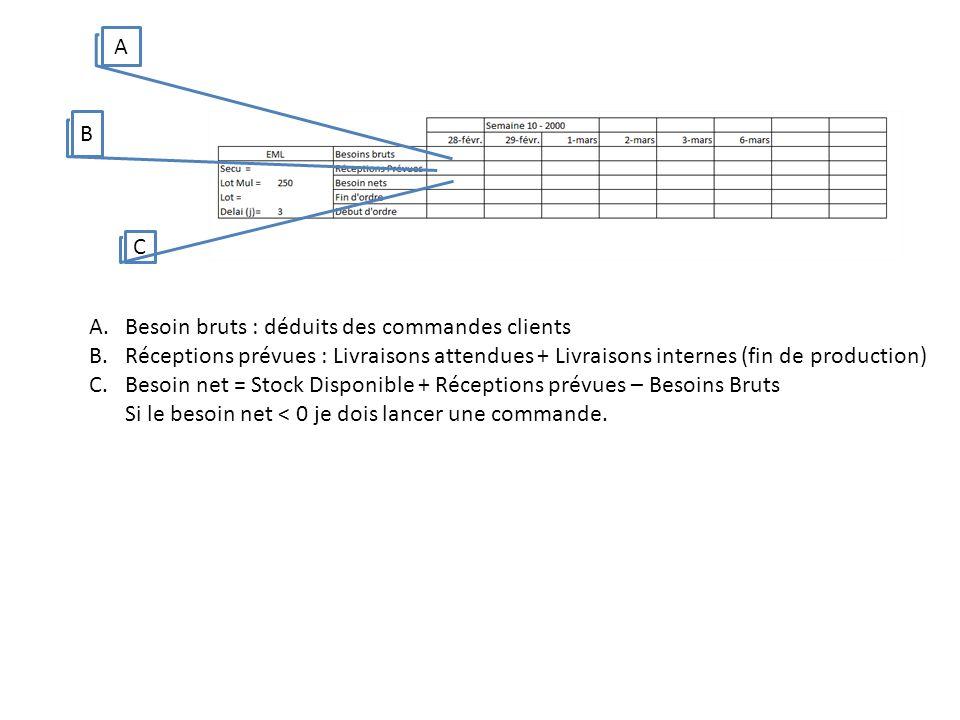 A A.Besoin bruts : déduits des commandes clients B.Réceptions prévues : Livraisons attendues + Livraisons internes (fin de production) C.Besoin net = Stock Disponible + Réceptions prévues – Besoins Bruts Si le besoin net < 0 je dois lancer une commande.