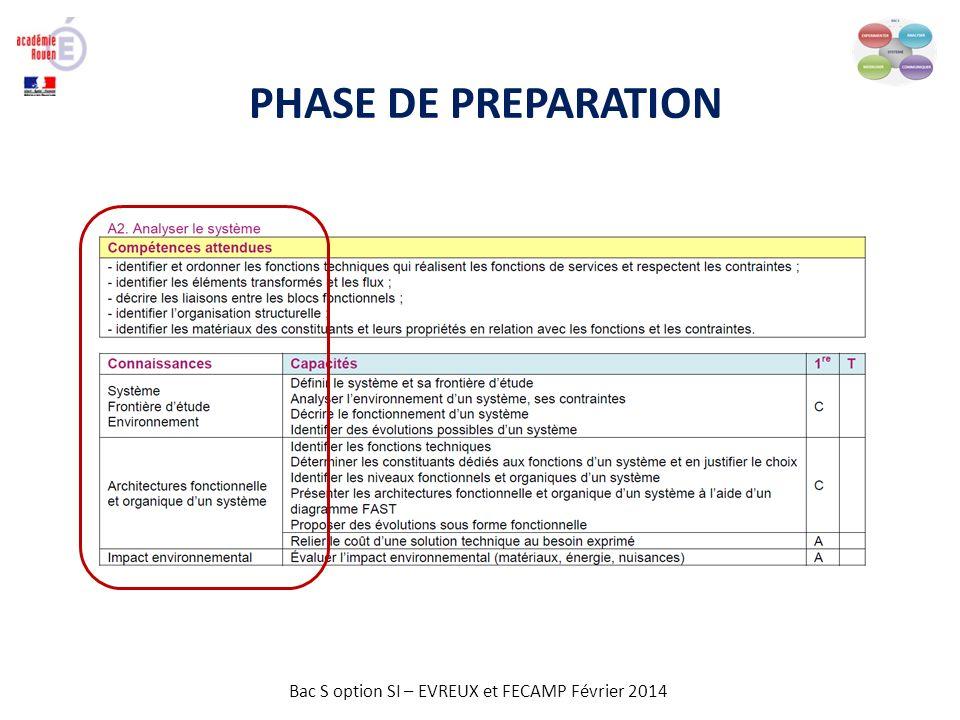 Bac S option SI – EVREUX et FECAMP Février 2014 PHASE DE PREPARATION